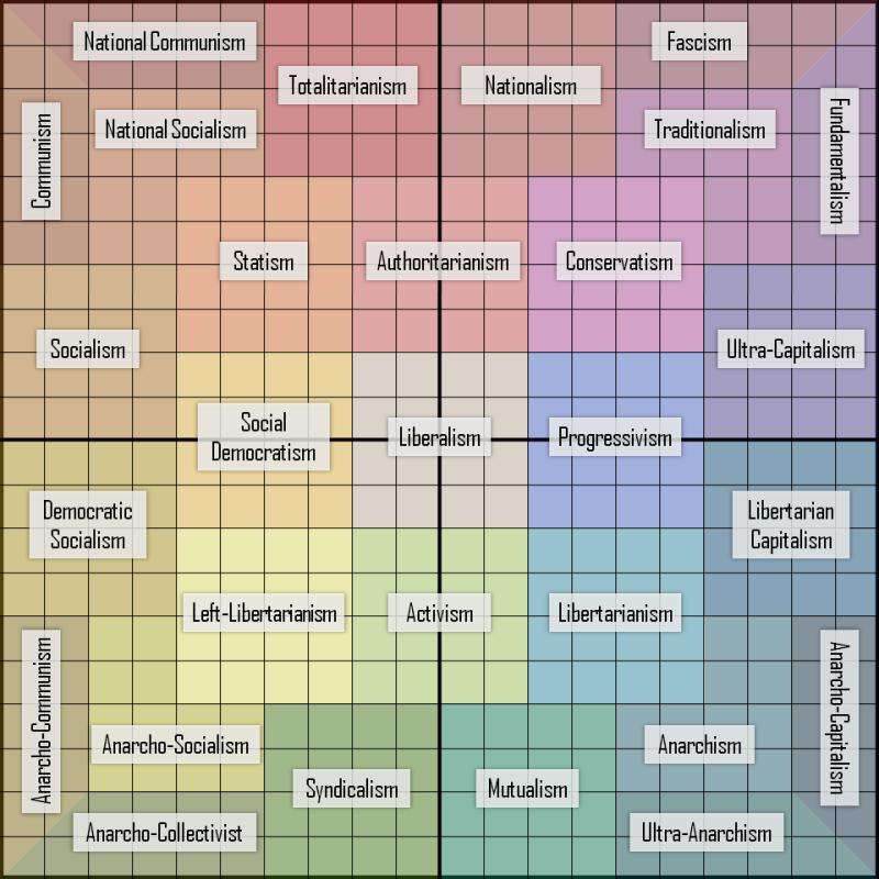 political ideologies diagram